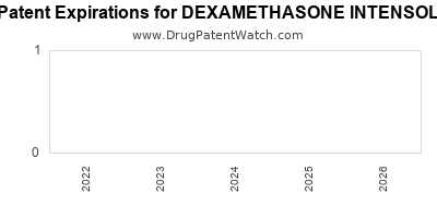 drug patent expirations by year for DEXAMETHASONE INTENSOL