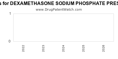 drug patent expirations by year for DEXAMETHASONE SODIUM PHOSPHATE PRESERVATIVE FREE