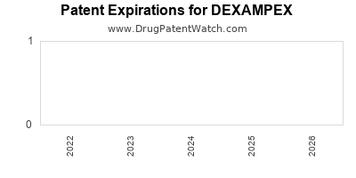Drug patent expirations by year for DEXAMPEX