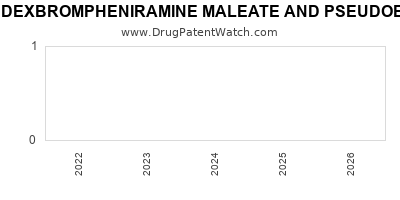 drug patent expirations by year for DEXBROMPHENIRAMINE MALEATE AND PSEUDOEPHEDRINE SULFATE