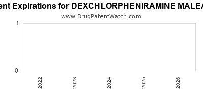 drug patent expirations by year for DEXCHLORPHENIRAMINE MALEATE
