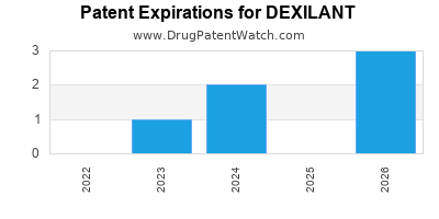 Drug patent expirations by year for DEXILANT