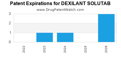 Drug patent expirations by year for DEXILANT SOLUTAB