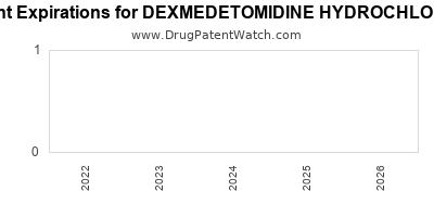 drug patent expirations by year for DEXMEDETOMIDINE HYDROCHLORIDE