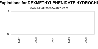 Drug patent expirations by year for DEXMETHYLPHENIDATE HYDROCHLORIDE