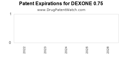 Drug patent expirations by year for DEXONE 0.75