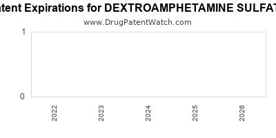 Drug patent expirations by year for DEXTROAMPHETAMINE SULFATE