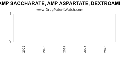 Drug patent expirations by year for DEXTROAMP SACCHARATE, AMP ASPARTATE, DEXTROAMP SULFATE AND AMP SULFATE