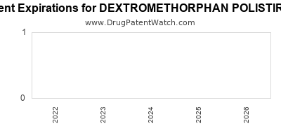 Drug patent expirations by year for DEXTROMETHORPHAN POLISTIREX