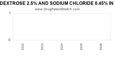 Drug patent expirations by year for DEXTROSE 2.5% AND SODIUM CHLORIDE 0.45% IN PLASTIC CONTAINER