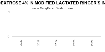 Drug patent expirations by year for DEXTROSE 4% IN MODIFIED LACTATED RINGER'S IN PLASTIC CONTAINER