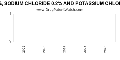 drug patent expirations by year for DEXTROSE 5%, SODIUM CHLORIDE 0.2% AND POTASSIUM CHLORIDE 0.15% IN PLASTIC CONTAINER