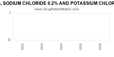 drug patent expirations by year for DEXTROSE 5%, SODIUM CHLORIDE 0.2% AND POTASSIUM CHLORIDE 0.224% IN PLASTIC CONTAINER