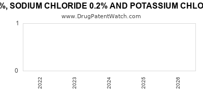 drug patent expirations by year for DEXTROSE 5%, SODIUM CHLORIDE 0.2% AND POTASSIUM CHLORIDE 0.3% IN PLASTIC CONTAINER