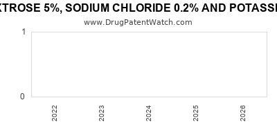 Drug patent expirations by year for DEXTROSE 5%, SODIUM CHLORIDE 0.2% AND POTASSIUM CHLORIDE 20MEQ (K)