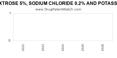 Drug patent expirations by year for DEXTROSE 5%, SODIUM CHLORIDE 0.2% AND POTASSIUM CHLORIDE 5MEQ (K)