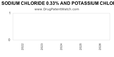 drug patent expirations by year for DEXTROSE 5%, SODIUM CHLORIDE 0.33% AND POTASSIUM CHLORIDE 10MEQ IN PLASTIC CONTAINER