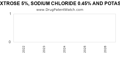 Drug patent expirations by year for DEXTROSE 5%, SODIUM CHLORIDE 0.45% AND POTASSIUM CHLORIDE 0.075%