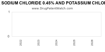 Drug patent expirations by year for DEXTROSE 5%, SODIUM CHLORIDE 0.45% AND POTASSIUM CHLORIDE 15MEQ IN PLASTIC CONTAINER
