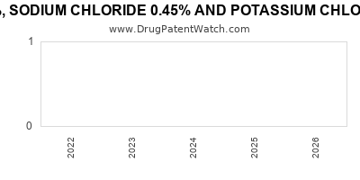 drug patent expirations by year for DEXTROSE 5%, SODIUM CHLORIDE 0.45% AND POTASSIUM CHLORIDE 5MEQ IN PLASTIC CONTAINER