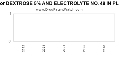 Drug patent expirations by year for DEXTROSE 5% AND ELECTROLYTE NO. 48 IN PLASTIC CONTAINER