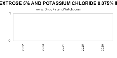 Drug patent expirations by year for DEXTROSE 5% AND POTASSIUM CHLORIDE 0.075% IN PLASTIC CONTAINER