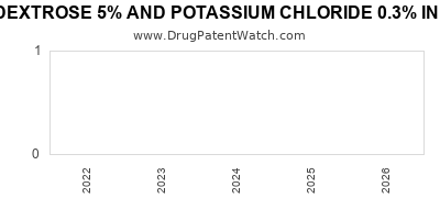 drug patent expirations by year for DEXTROSE 5% AND POTASSIUM CHLORIDE 0.3% IN PLASTIC CONTAINER
