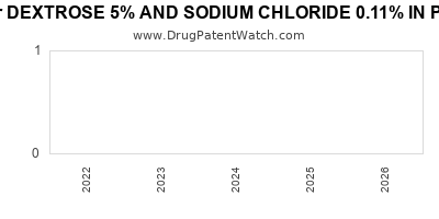 drug patent expirations by year for DEXTROSE 5% AND SODIUM CHLORIDE 0.11% IN PLASTIC CONTAINER