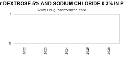 drug patent expirations by year for DEXTROSE 5% AND SODIUM CHLORIDE 0.3% IN PLASTIC CONTAINER