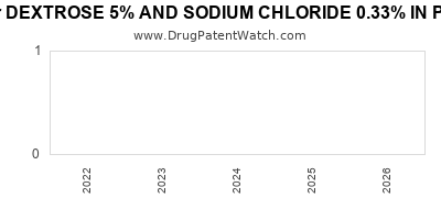 Drug patent expirations by year for DEXTROSE 5% AND SODIUM CHLORIDE 0.33% IN PLASTIC CONTAINER