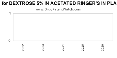 Drug patent expirations by year for DEXTROSE 5% IN ACETATED RINGER'S IN PLASTIC CONTAINER