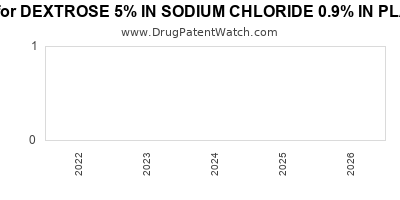 drug patent expirations by year for DEXTROSE 5% IN SODIUM CHLORIDE 0.9% IN PLASTIC CONTAINER