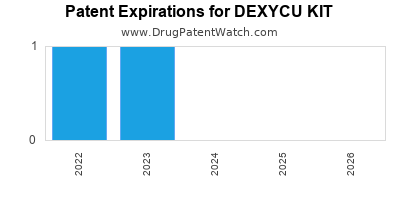 Drug patent expirations by year for DEXYCU KIT