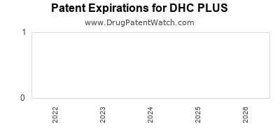 drug patent expirations by year for DHC PLUS