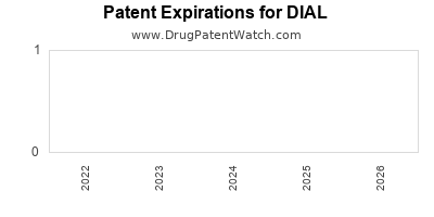 Drug patent expirations by year for DIAL
