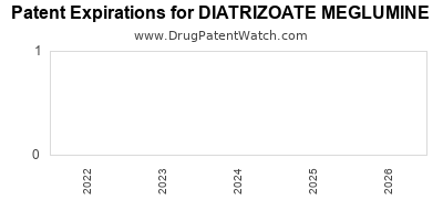 drug patent expirations by year for DIATRIZOATE MEGLUMINE