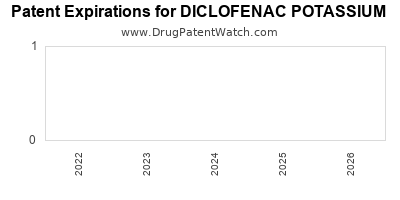 drug patent expirations by year for DICLOFENAC POTASSIUM