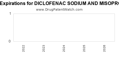 drug patent expirations by year for DICLOFENAC SODIUM AND MISOPROSTOL