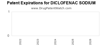 Drug patent expirations by year for DICLOFENAC SODIUM