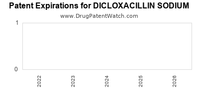 Drug patent expirations by year for DICLOXACILLIN SODIUM