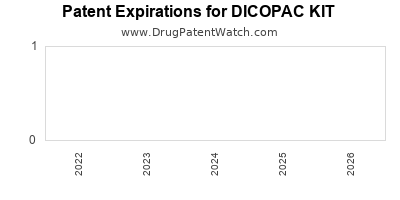 Drug patent expirations by year for DICOPAC KIT