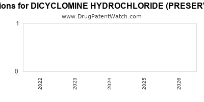 Drug patent expirations by year for DICYCLOMINE HYDROCHLORIDE (PRESERVATIVE FREE)