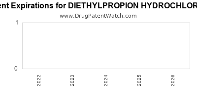 Drug patent expirations by year for DIETHYLPROPION HYDROCHLORIDE