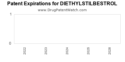 drug patent expirations by year for DIETHYLSTILBESTROL