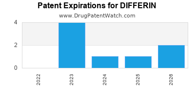 drug patent expirations by year for DIFFERIN