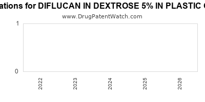 Drug patent expirations by year for DIFLUCAN IN DEXTROSE 5% IN PLASTIC CONTAINER