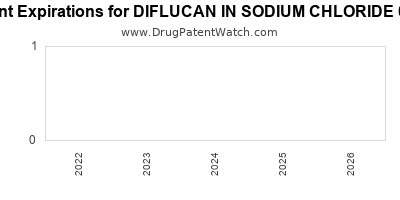 drug patent expirations by year for DIFLUCAN IN SODIUM CHLORIDE 0.9%