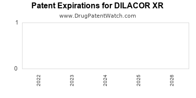 Drug patent expirations by year for DILACOR XR
