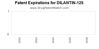 Drug patent expirations by year for DILANTIN-125