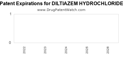 Drug patent expirations by year for DILTIAZEM HYDROCHLORIDE